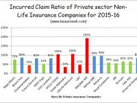 IRDA Incurred Claim Ratio 2015-16 for Private Sector Health Insurance Companies