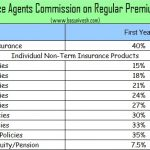 Life Insurance Agents Commission on Regular Premium Products