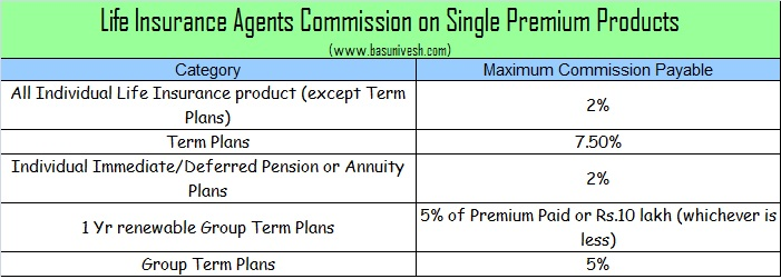 Life Insurance Agents Commission on Single Premium Products
