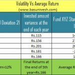 High Performing Mutual Funds and impact on investment