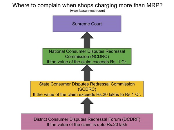 Where to complain when shops charging more than MRP?