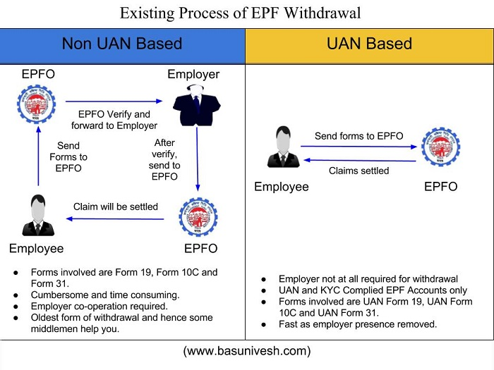 Epf Composite Claim Form Single Form To Withdraw Epf Without Employer Basunivesh