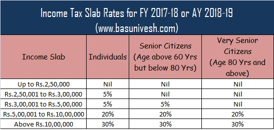 Income Tax Slab Rates for FY 2017-18 or AY 2018-19
