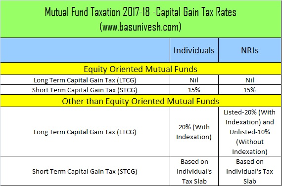Mutual Fund Taxation 2017-18 -Capital Gain Tax Rates