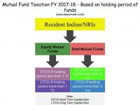 Mutual Fund Taxation FY 2017-18 -Based on holding period