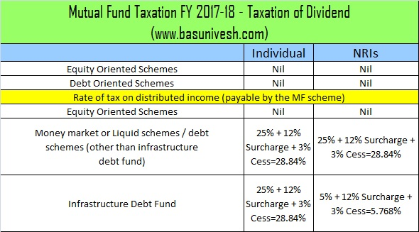 Mutual Fund Taxation FY 2017-18 - Taxation of Dividend