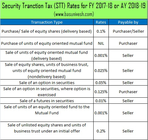 Security Tranction Tax (STT) Rates for FY 2017-18 or AY 2018-19