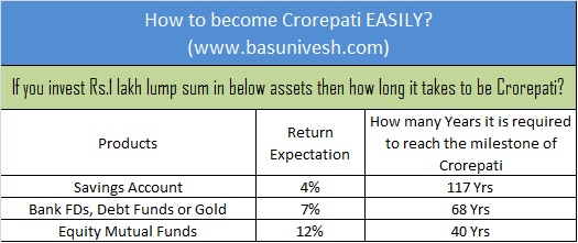 Become Crorepati Easily