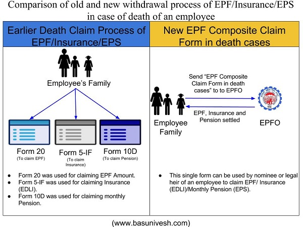 Epf Composite Claim Form In Death Cases - Single Form To Claim Epf