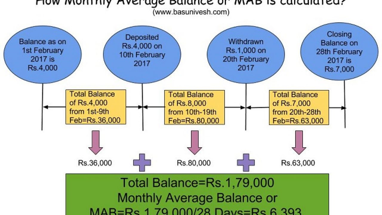 What is Monthly Average Balance or MAB of Savings Account