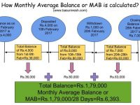 How Monthly Average Balance or MAB is calculated