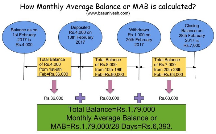 What is Monthly Average Balance or MAB of Savings Account?