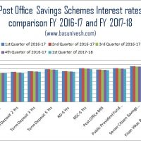 Interest Rates of Post Office Savings Schemes FY 2017-18