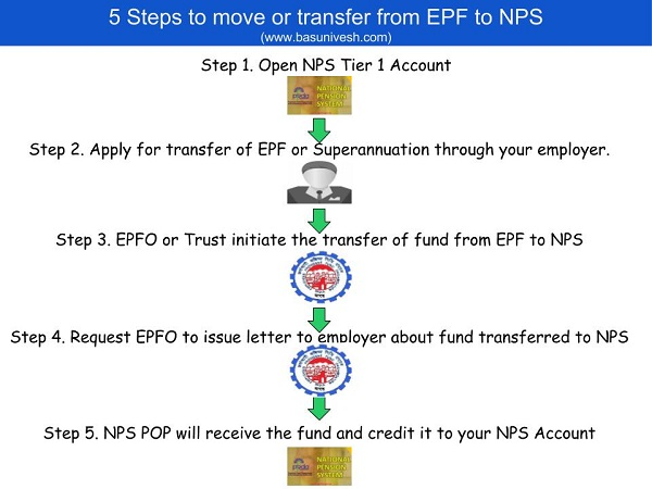 Steps to move or transfer from EPF to NPS