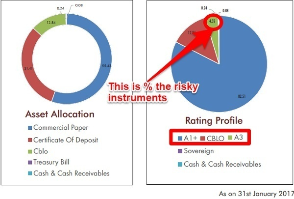 Is Liquid Fund Safe and alternative to Savings Account?