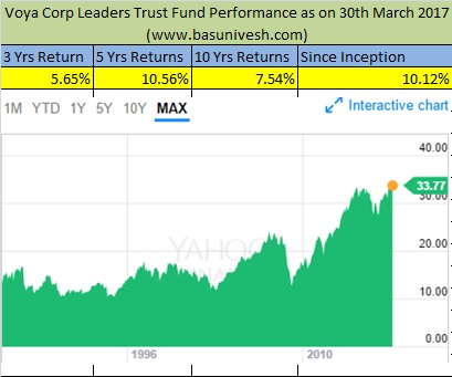 What can we learn from 80 Yrs old Mutual Fund?