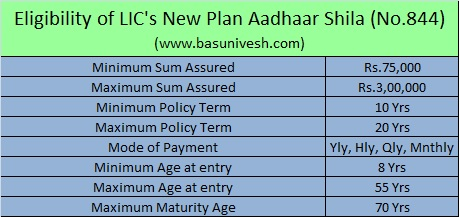 Eligibility of LIC's New Plan Aadhaar Shila (No.844)