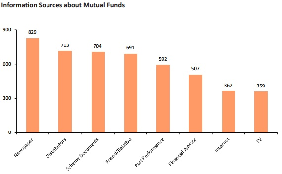Indian Mutual Fund Investors Behavior