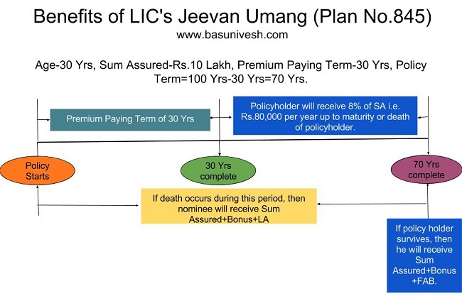Benefits of LIC's Jeevan Umang (Plan No.845)