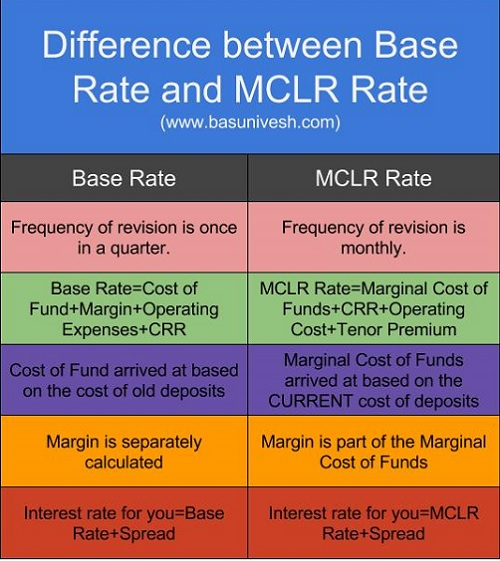 Difference between Base Rate and MCLR Rate