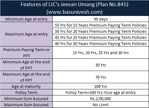 Eligibility of LIC's Jeevan Umang (Plan No.845)