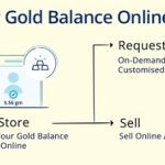How to buy or sell Paytm Digital Gold