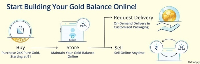 Paytm Digital Gold – Buy gold for as low as Rs.1