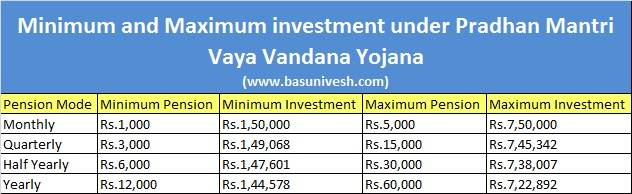 Min and Max Investment and Benefits under Pradhan Mantri Vaya Vandana Yojana