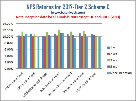 NPS Returns for 2017 Tier 2 Scheme C