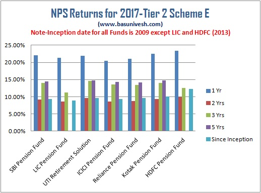 NPS Returns for 2017 Tier 2 Scheme E