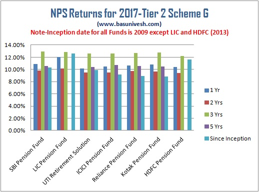 NPS Returns for 2017 Tier 2 Scheme G