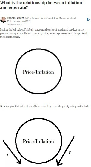 Relation between Inflation and Repo Rate