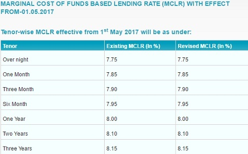 SBI Bank MCLR Rates