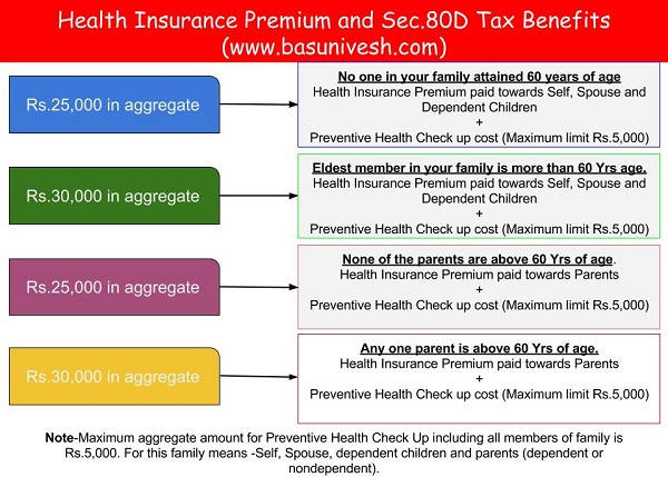 Health Insurance Premium and Sec.80D Tax Benefits