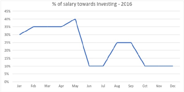 Salary and Investment