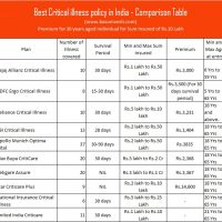 Best Critical illness policy in India - Comparison Table