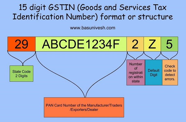 Format or Structure of 15 digit GSTIN (Goods and Service Tax Identification Number)
