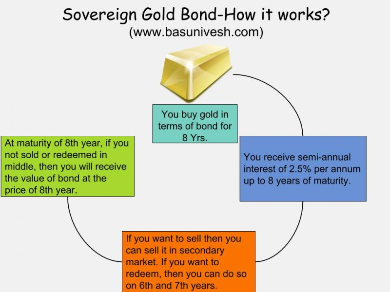 Sovereign Gold Bonds Issue FY 2018-19 Series II