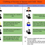 Clubbing of Income of spouse and child
