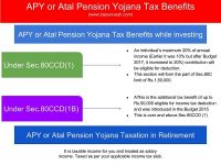 Atal Pension Yojana Tax Benefits -Sec. 80CCD(1) and Sec.80CCD(1B)