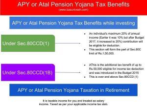 APY or Atal Pension Yojana Tax Benefits