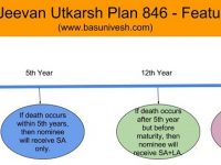 LIC Jeevan Utkarsh Plan 846 – Features, Benefits and Review