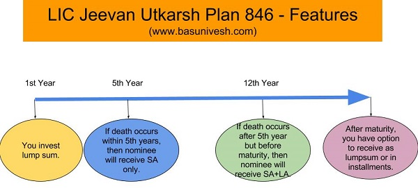 LIC Jeevan Utkarsh Plan 846 - Features