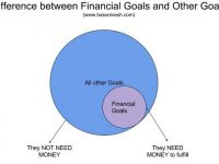 Financial Goals – How to set before jumping into investing?