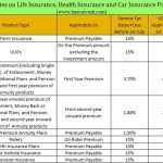 GST Rates on Life Insurance, Health Insurance and Car Insurance Premium