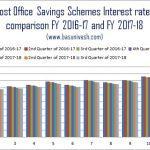 Latest Post Office Savings Schemes Interest RAtes 2017-18