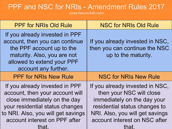 PPF and NSC for NRIs - Amendment Rules 2017