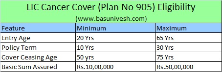 LIC Cancer Cover (Plan 905) Eligibility