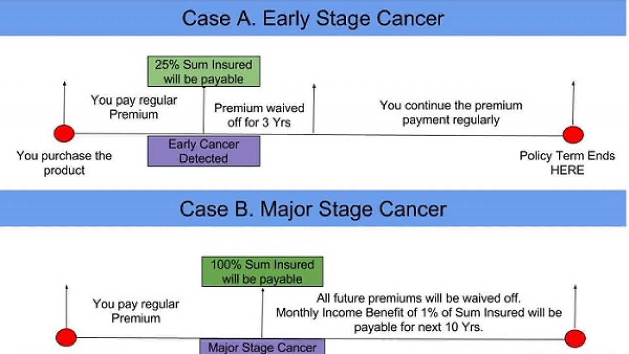 LIC Cancer Cover (Plan 905) - Features, Benefits and Review