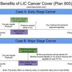 LIC Cancer Cover (Plan 905) Benefit Illustration